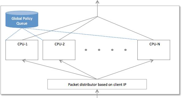 single-queue-mode.png