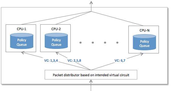 multi-per-vc-queue-mode.png